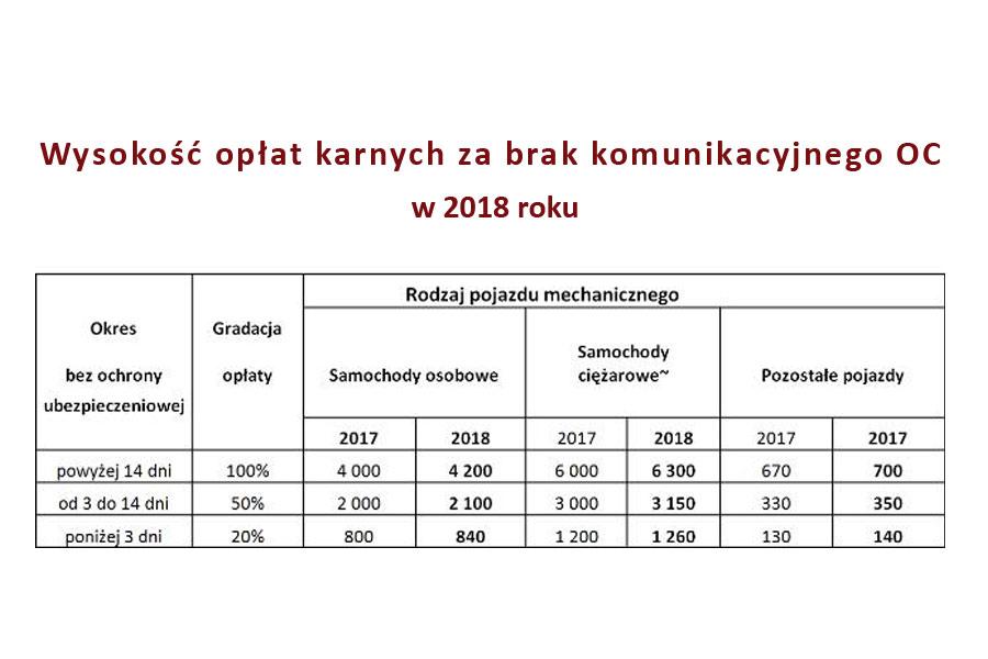 OC w woj. lubuskim przestało drożeć