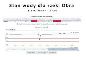 Stan wody w rzece Obra 18-01-2018 r