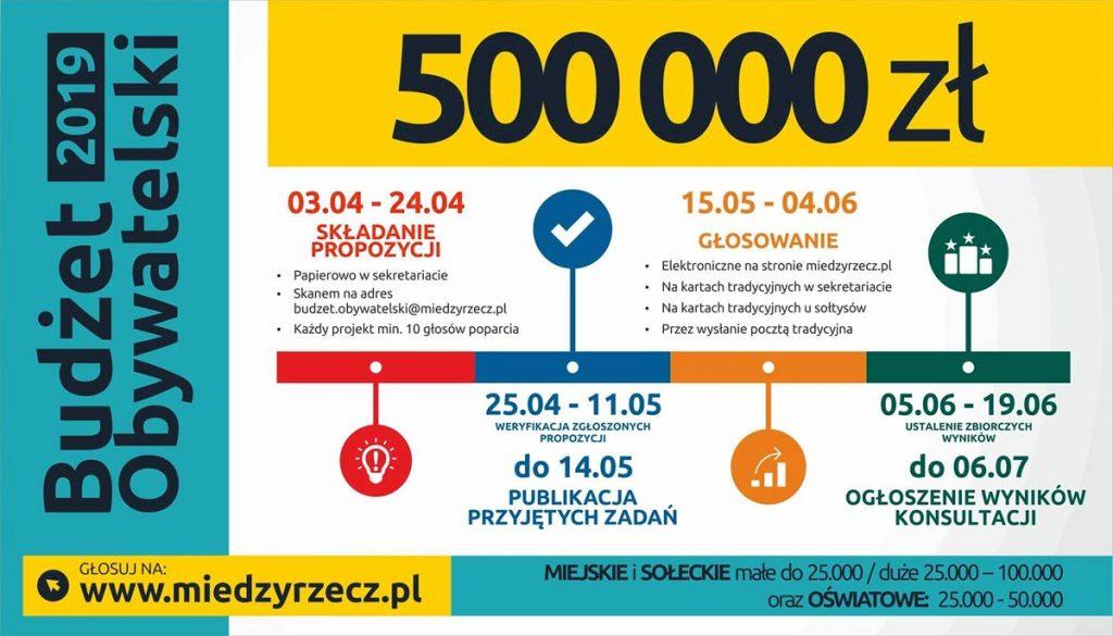 III Edycja Budżetu Obywatelskiego w Międzyrzeczu