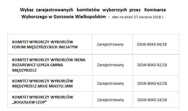 Wykaz zarejestrowanych komitetów wyborczych przez Komisarza Wyborczego w Gorzowie Wielkopolskim