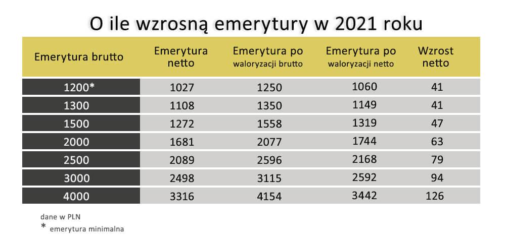 O Ile Wzrosa Emerytury Tabela