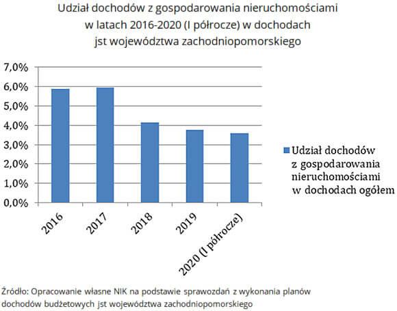 f 1 nik nieruchomosci zachodniopomorskie 1 udzial dochodow