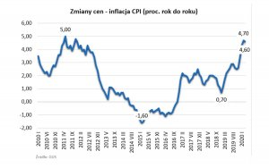 inflacja wykres