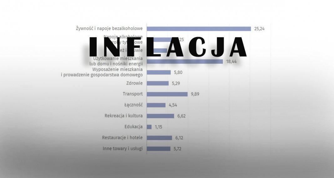 inflacja polska 000