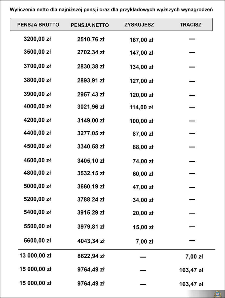 minimalne wynagrodzenie 2020 004