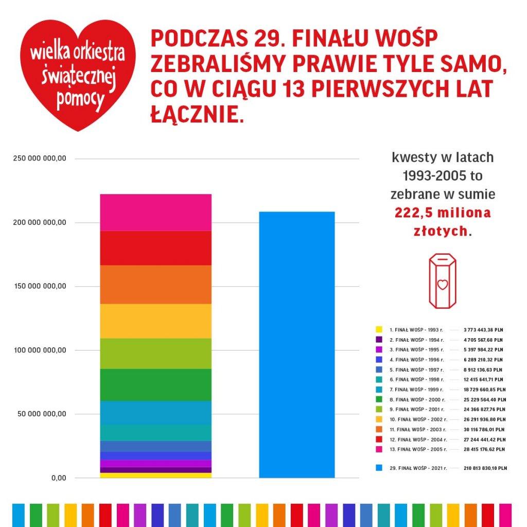 ogłoszenie celu 30 finału woŚp 003